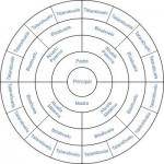 Árbol Genealógico Circular
