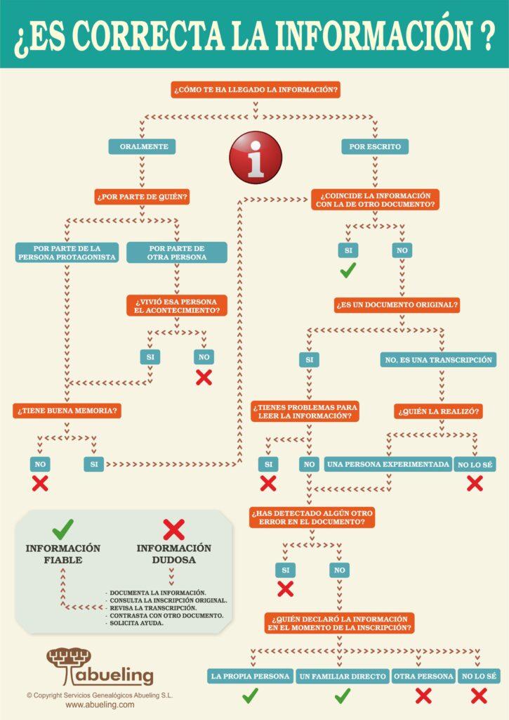 infografía para evaluar la información genealógica correcta