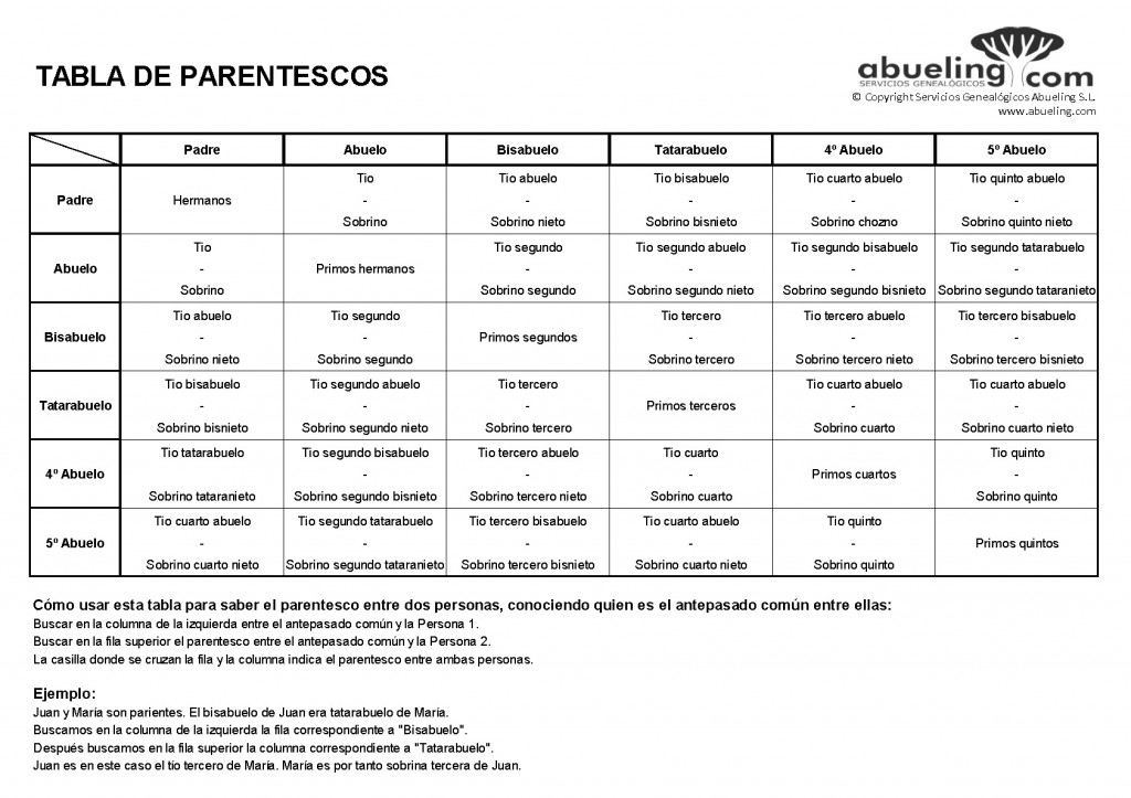 Cómo saber el parentesco entre familiares - Tabla de parentescos