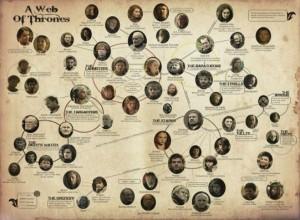 Genealogia en la serie Juego de tronos