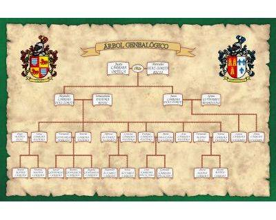 Descendants family tree Linear design