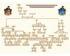Mixed family tree Linear design